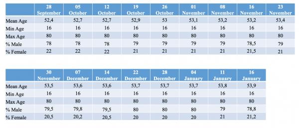 Age-gender-distribution_2021-01-16-2