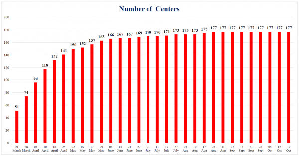 Number of Centers