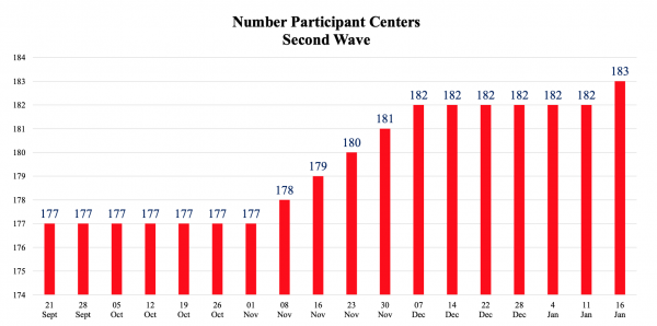 Number-of-centers_2021-01-16-SW