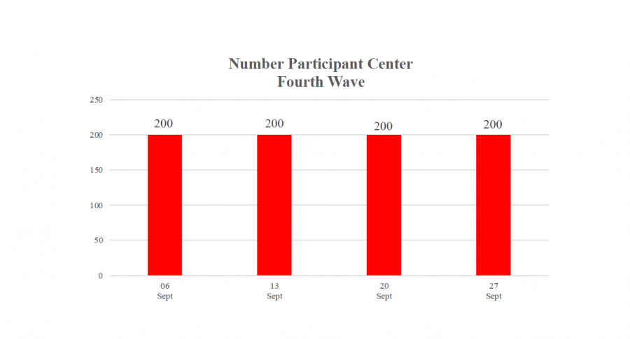 Number participant Center Fourth Wave