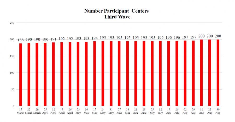 Number participant centers Third Wave