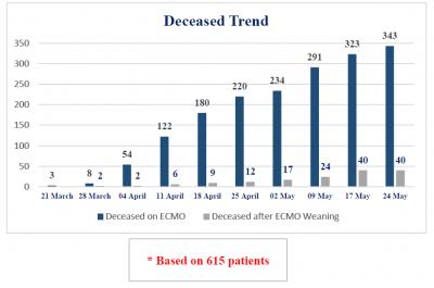 Status-24-04-2020-deceased-trend