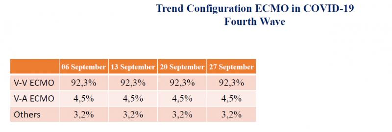 Trend Configuration ECMO in Covid 19 Fourth Wave