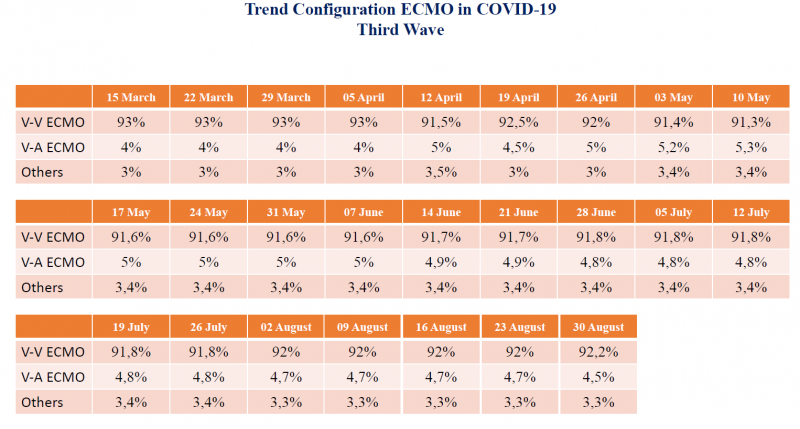 Trend Configuration ECMO in Covid 19 Third Wave